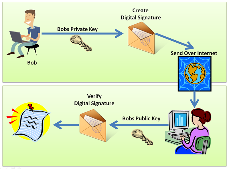 How to Use Digital Signature and Uses of Digital Signature